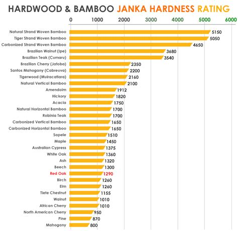 hardwood rating wood floor hardness chart floor matttroy
