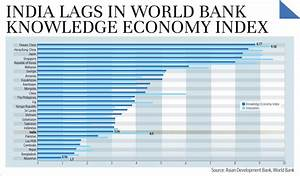 India lags in World Bank knowledge economy index - Livemint