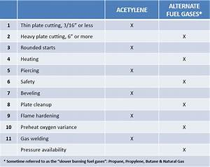 Acetylene Vs Alternate Fuel The Harris Products Group