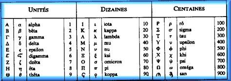 dictionnaire grec fran 199 ais de j planche 1817 levigilant