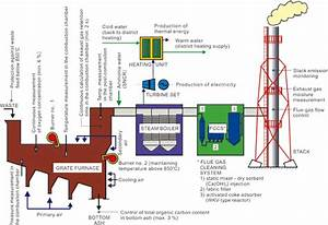 Demonstrative Diagram Of The Msw Incineration Plant