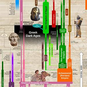 Rose Bible Charts Maps And Timelines World History Timeline Poster World History Charts