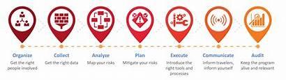Steps Seven Program Travel Risk Management Smart