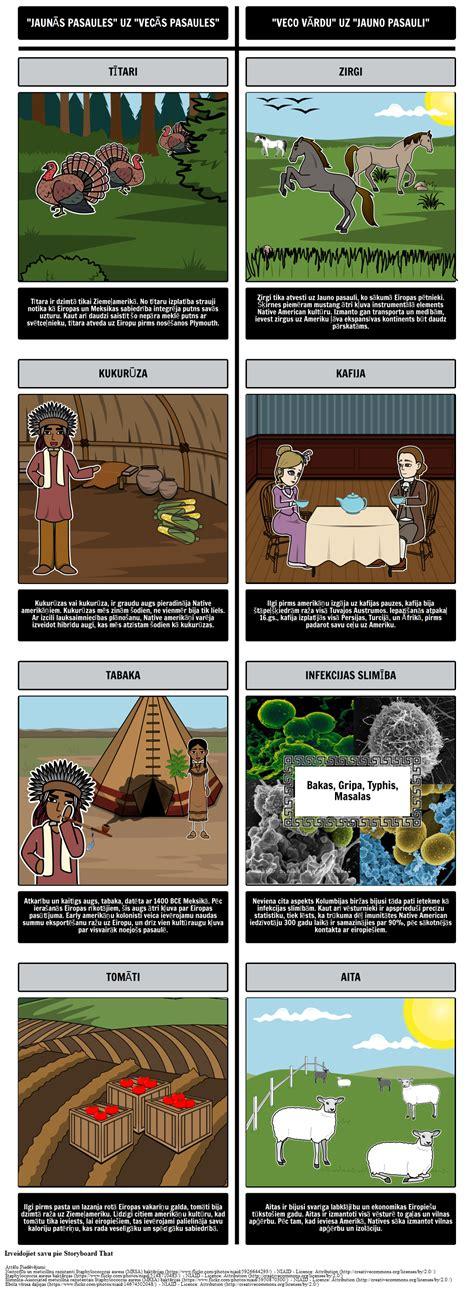 Ilustrējot Kolumbijas Apmaiņas Efektus un Rezultātus