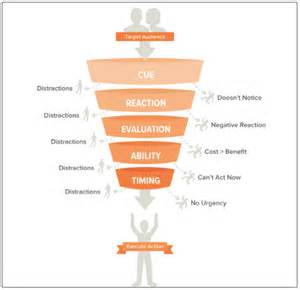 Designing for Behavior Change Action Funnel