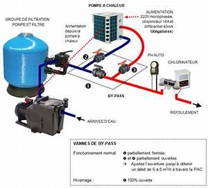 Comment Réamorcer Une Pompe De Piscine : installation d 39 une pompe a chaleur pour piscine ~ Dailycaller-alerts.com Idées de Décoration