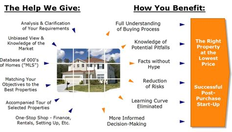 Benefits To Buying Property by Getting Free Help How Our Approach Benefits You Buying
