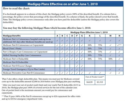 understanding whats covered   medicare supplement plan sc ga insurance