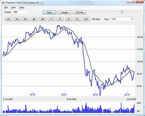 Yahoo Finance Moving Average Charts Freeware Download Excel Intraday Stock Chart Template