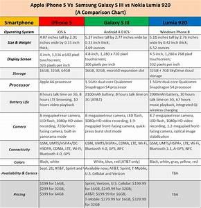 iPhone 5 Vs Samsung Galaxy S3 Vs Nokia Lumia 920 - Comparison