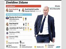 Ligue des champions noces d'or pour Zidane, Simeone veut