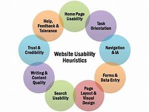 Usability Guidelines for Heuristic Evaluation | UX ...