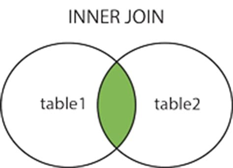 unique table sql inner join keyword