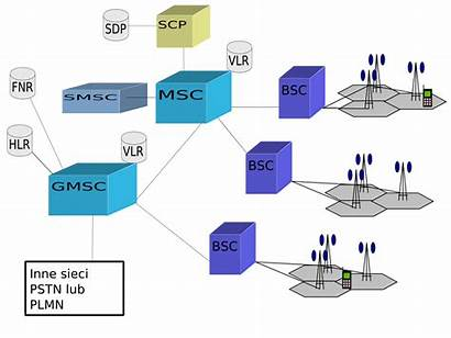 Network Gsm Architecture Svg Pl Commons Wikimedia