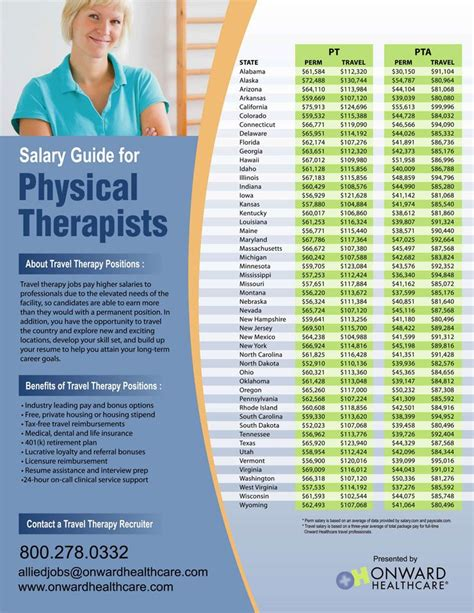 Pta Assistant Salary by Infographic Showing Physical Therapist And Pt Assistant