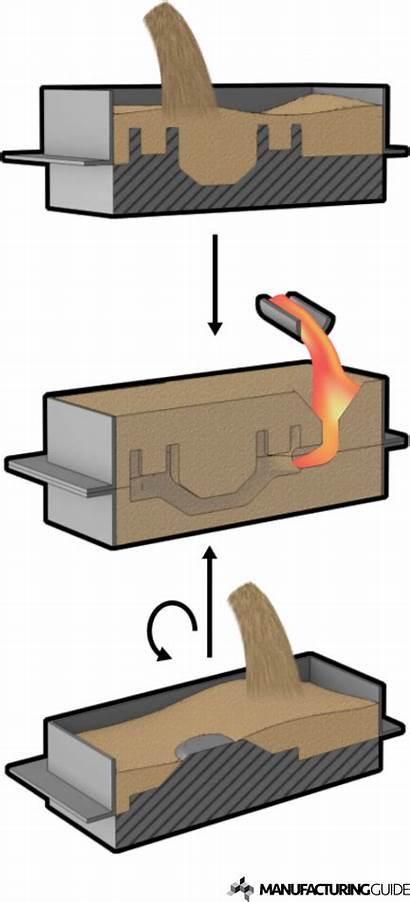 Sand Casting Process Illustration Molds Processes Mold