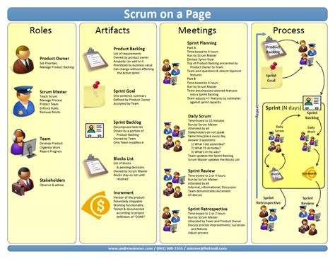 scrum template scrum on a page