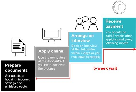 What Does Firm On A Application by How Do I Apply For Universal Credit Shelter Cymru