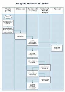 Flujograma Proceso De Compras