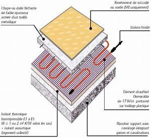 Plancher Rayonnant Electrique : installation climatisation gainable sol chauffant electrique ~ Premium-room.com Idées de Décoration
