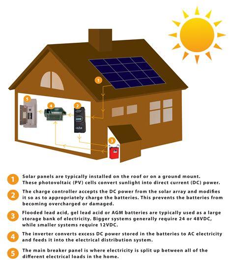 solar powered cabins   wild skyfire energy solar