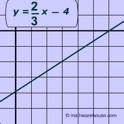 slope intercept to standard form exles practice problems converting