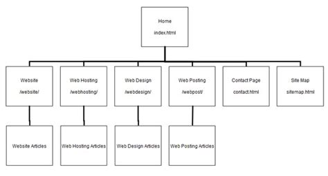 site map why website storyboarding is important template exles sitemap