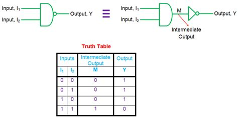 Truth Tables For Digital Logic