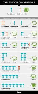 Tablespoon Conversions - Tablespoon.com