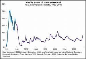 Us February Employment And Recession Vs  Depression  U2013 John