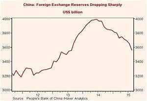China And Fracking: The Pillars Of 'The Recovery' Are ...