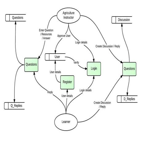 questions and answers on data flow diagram image