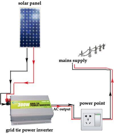 Solar Inverter For Home Energy Projects