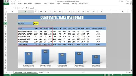 creating sales dashboard excel dashboard templates youtube