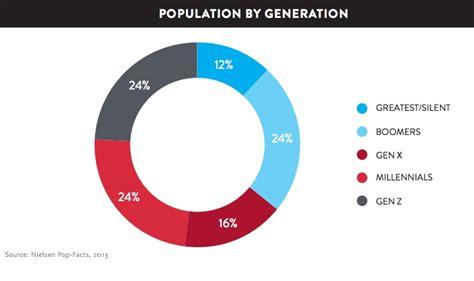 30 Millennial Demographics You Need [Charts] - Heidi Cohen