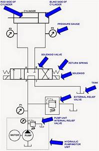 Hydraulic System For Beginners