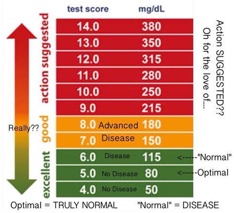 diabetic normal blood sugar   normal blood sugar