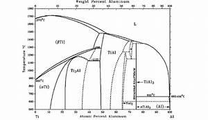 Ti U2013al Binary Phase Diagram  21