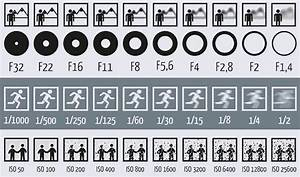 Blende Berechnen : this picture shows how aperture shutter speed and iso ~ Themetempest.com Abrechnung