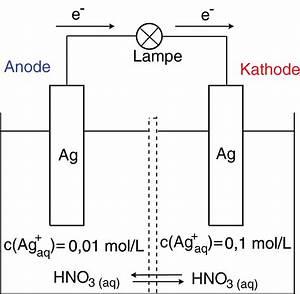 Chemie Mol Berechnen : galvanisches element elektrochemie chemie digitales schulbuch skripte ~ Themetempest.com Abrechnung