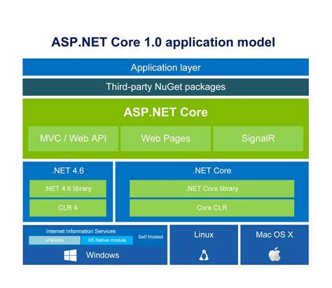 asp net asp net 1 0 introduction general description and future of net framework hackerworld