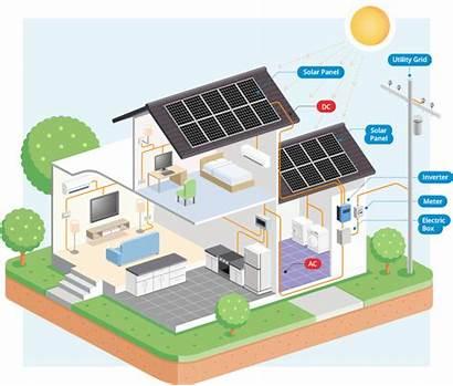 Solar Panels Energy Homes Residential Install System