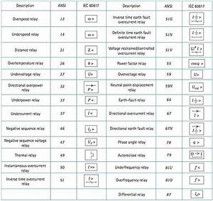 Ansi  Iec Relay Symbols