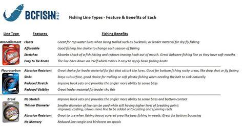 choose  type  fishing   freshwater