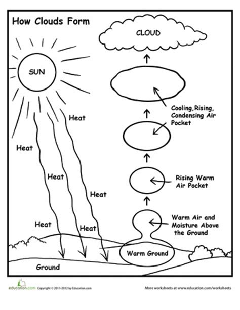 how clouds form worksheets cloud and weather