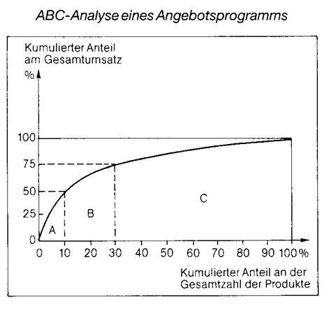 abc analyse das wirtschaftslexikon
