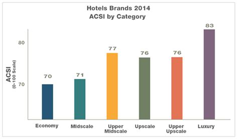 Hotel Chains Different Name, Same Experience?  Acsi Matters