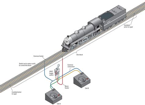 How Wire Layout For Two Train Operation