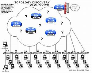 Topology Discovery Lab