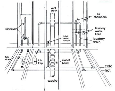 Plumbing Diagram Bathrooms